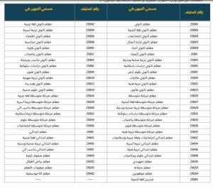 Saudization Of Education Sector Saudi Arabia Jobs List 2021