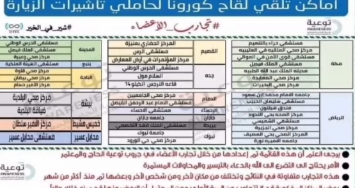 Saudi Arabia Vaccine Centers For Visit Visa